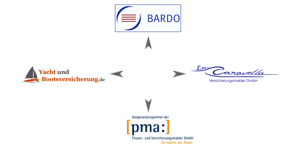 vier starke Partner: BARDO  YachtundBootsversicherung.de   La Caravella Versicherungsmakler GmbH   pma: Finanz- und Versicherungsmakler